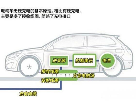 汽车无线充电技术