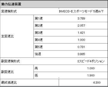 棋逢对手 三菱帕杰罗v93对阵丰田普拉多