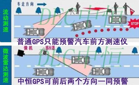 创新是根本!深度剖析中恒测速GPS的优势