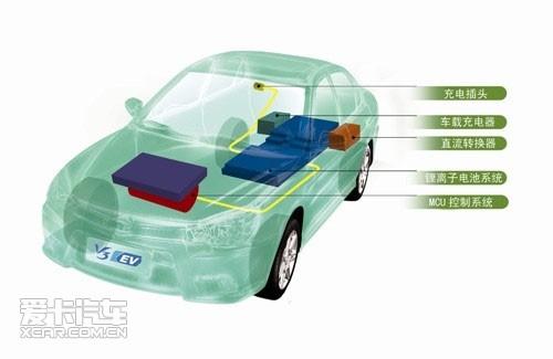 新能源战略v3菱悦电动车将亮相上海车展