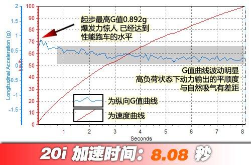 2.0T的全新高度 测试华晨宝马X1全系 汽车之家