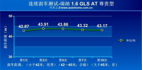 家用好伴侣 测试瑞纳1.6 GLS AT 尊贵型 汽车之家