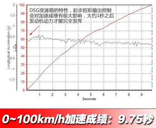 穿上统一制服 测试上海大众新朗逸1.4T 汽车之家