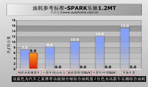 靠性能叫板QQ3!测通用五菱乐驰1.2MT 汽车之家