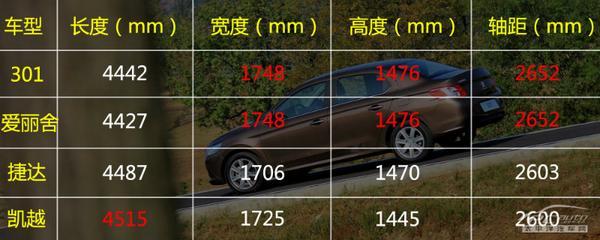实在的浪漫主义 试驾东风标致301 1.6L自动