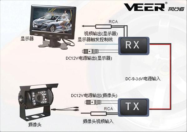 优势三、风行者载频倒车可视系统信号零衰减。风行者/VEER载频倒车影像系统采将基于正交频分复用(OFDM)的载频技术应用于汽车本身的通信系统,在传统设备中增加载频模块,将通信信号调制到预定频率(10.7mHz)的正弦波频带位置上,正弦波沿汽车原车电源线进行传输,信号实时传输零衰减。