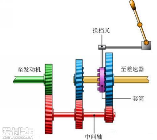 接档的变速器中,把输入轴与输出轴布置在一条直线上