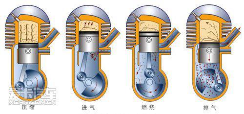 二冲程发动机工作原理